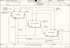 Реферат Проектирование АИС автоматизированных информационных  Проектирование АИС автоматизированных информационных систем учета готовой продукции на предприятии ОАО amp quot
