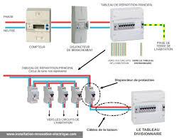 Le Tableau électrique Divisionnaire Dans Lu0027installation électrique