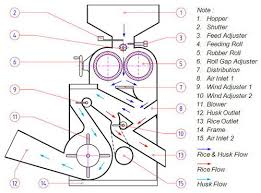 process flow diagram rice mill the wiring diagram rice mill machine paddy rice huller and husk separator p hub wiring