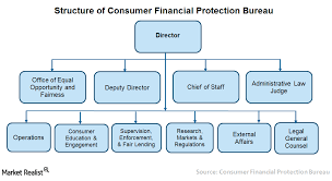 Finance Charge Chart Cfpb A Look At The Role Of The Consumer Financial Protection