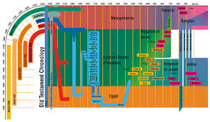 Isaiah Timeline Chart Old Testament Chronology