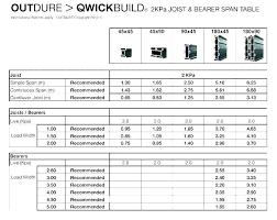 Deck Span Chart Deck Joist Span Chart Masonremodeling Co