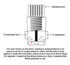 air regulators compressed air regulators