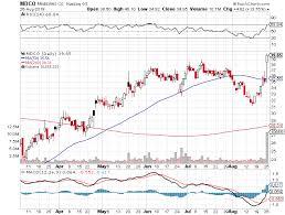 Rolls Royce Stock Chart Stock Market Report August 26 2019 Stock Market Stocks