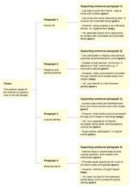 essays argumentative essay on castomwork kid school things argumentative essay internet