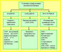 Иван iv Грозный внешняя политика История в школе внешняя политика Ивана 4