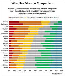 who lies more helpful infographic for disputing those who claim that donald the line of make america great again the phrase that was mine trump is