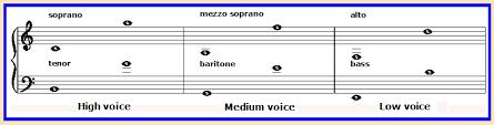 Vocal Ranges Yale University Library