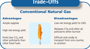 Advantages And Disadvantages Of Natural Gas 11 To Renewable Or Not To Renewable You Me And Green