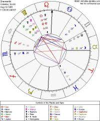 Astrolabe Free Natal Birth Chart 1000 Ideas About Free