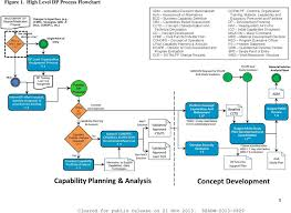 Jcids Process Flow Chart Air Force Life Cycle Management Center Aflcmc Standard