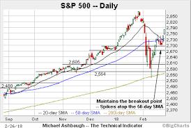 Charting A Bullish Market Backdrop As February Volatility
