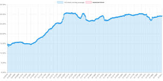 Bitcoin Fees Drop As Segwit Use Spreads Rapidly Through The