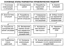 Дипломная работа Улучшение финансового состояния предприятия на  Основные этапы разработки управленческих решений