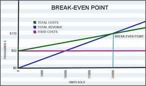 break even analysis equation business break even point definition and calculator