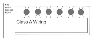 how does conventional class a fire alarm wiring work? a wiring diagram features diagram showing the schematic for class b wiring