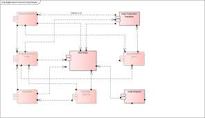 application communication diagram application application lists diagrams and matrices enterprise architect on application communication diagram