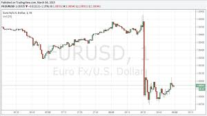 Eur Usd Slammed Below 1 0900 As February Nfps Blow By Forecasts