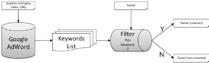 The Flow Chart For Google Adwords Filter Download