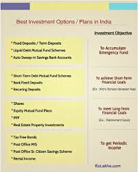 retirement goal planning system best investment options plans in india for short medium long term