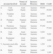 Accounting Debits And Credits Chart Rules Of Debit And Credit Definition Explanation And