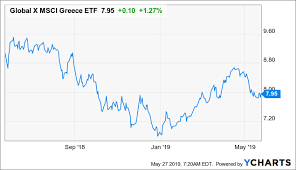 National Bank Of Greece Stock Chart Buy Greece And The Global X Msci Greece Etf The Election