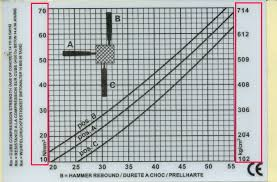 Rebound Hammer Conversion Chart Annayya Chandrashekar Gmail Com Non Destructive Testing Of