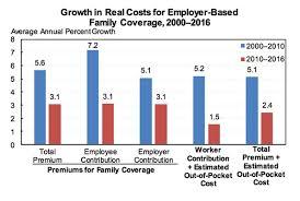 Obamacare Chart Obamacare Vs Trumpcare In 10 Charts