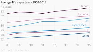 Average Life Expectancy 2008 2015