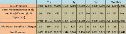Lic Loyalty Addition Chart Lics Jeevan Saral Why So Much Confusion