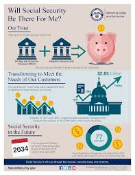 - America infographic Will There Saves Social Be Security Me Week For