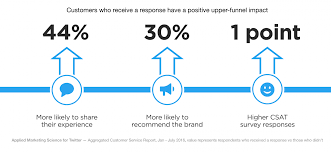 study twitter customer care increases willingness to pay across twitter customer service upper funnel impact