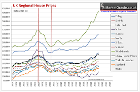 Uk House Prices Immigration And London Property Bubble