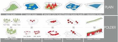 gallery of     water city     proposal   shma    design solution diagram