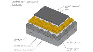 mortar set installation thick bed
