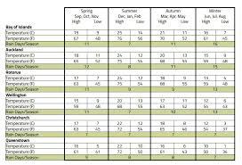 New Zealand Tax Code Chart Faq New Zealand Holidays Discover New Zealand