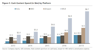 amazon balance sheet netflix is spending twice as much as amazon on content zero hedge