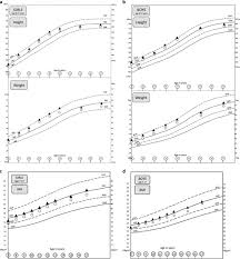 centile trajectories for height and weight for s and boys a b and bmi for s and boys c d plete cases in al white circles very picky