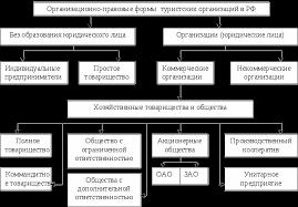 Преимущества и недостатки организационно правовых форм в туризме  Правовое регулирование предпринимательской туристской деятельности в Российской Федерации