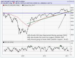 Icharts In Charts Old Html Is Stock Market Crash On The Way 3 Major Reasons
