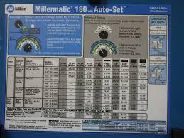 Aluminum Mig Welding Settings Chart New Mig Welding Settings