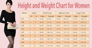 The Ideal Weight Chart For Women As Per Their Height And Age