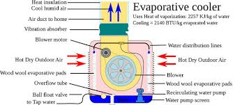 how does an evaporative cooler swamp cooler work how a swamp cooler works diagram of operation