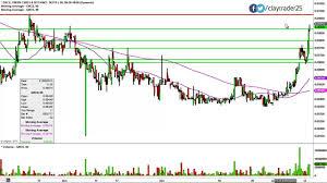 Grcu Stock Chart Green Cures Botanical Distribution Inc Grcu Stock Chart Technical Analysis For 01 12 15