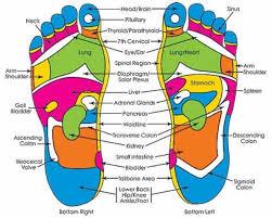 Foot Healing Chart Pressure Points In The Foot Foot Reflexology Reflexology