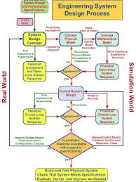 Flowchart Outlining The Engineering System Design Process 2
