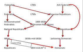 History Of Us Political Parties Chart Guest Post Teaching And The Problem With Parties In The