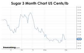 Sugar 11 Price Chart Bumper Indian Crop Forecast Weighs On World Sugar Prices