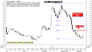 Hdil Share Price Target Using Buy Sell Signals Indicator