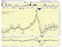 Crude Oil And Natural Gas Energy Markets Elliott Wave